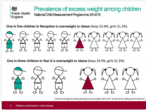 Childhood Obesity Rate